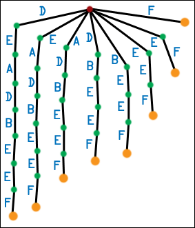 First Generation Suffix Tree for DEADBEEF