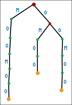 Second Generation Suffix Tree for MOOMOO