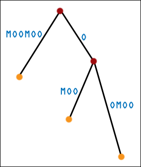 Third Generation Suffix Tree for MOOMOO